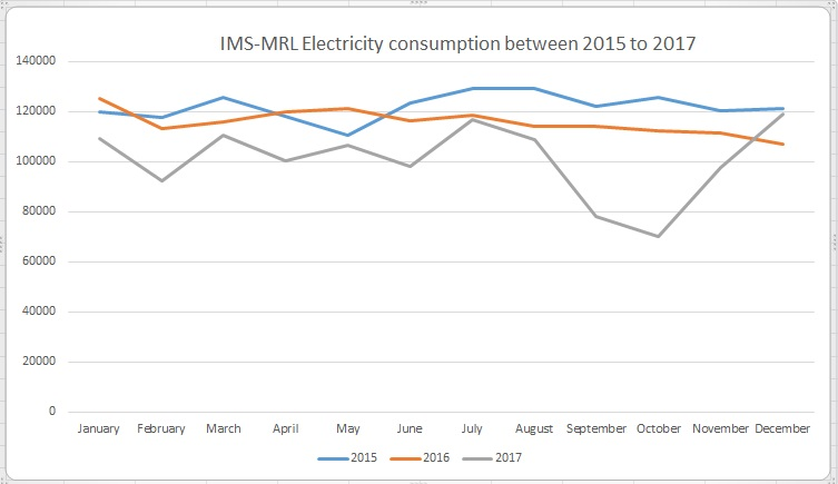 Electricity at IMS-MRL