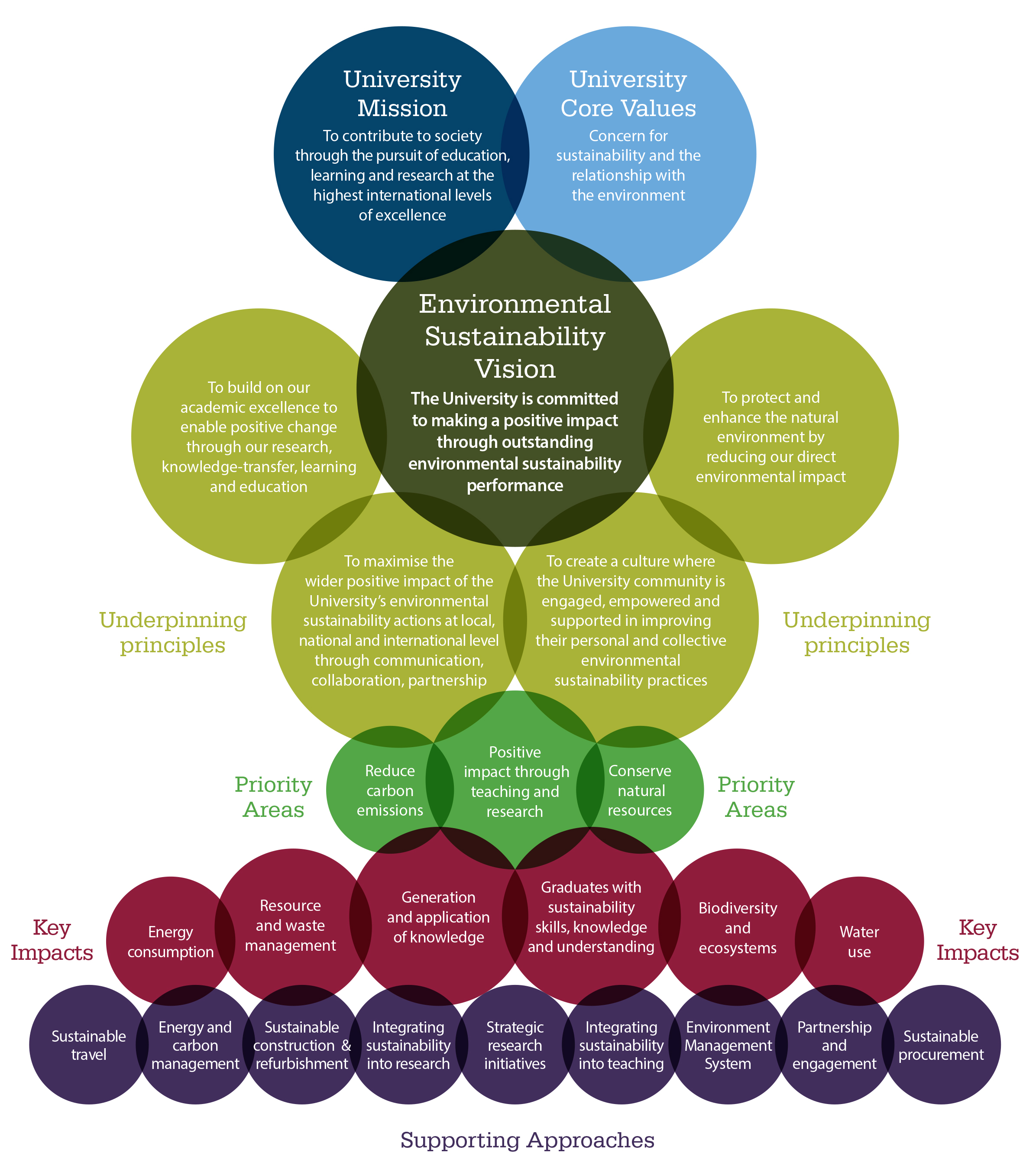environmental sustainability vision policy framework