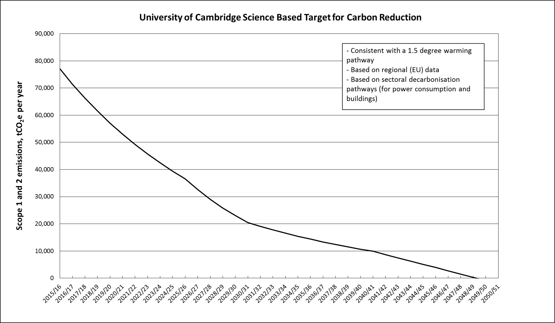 University of Cambridge Science Based Target for Carbon Reduction