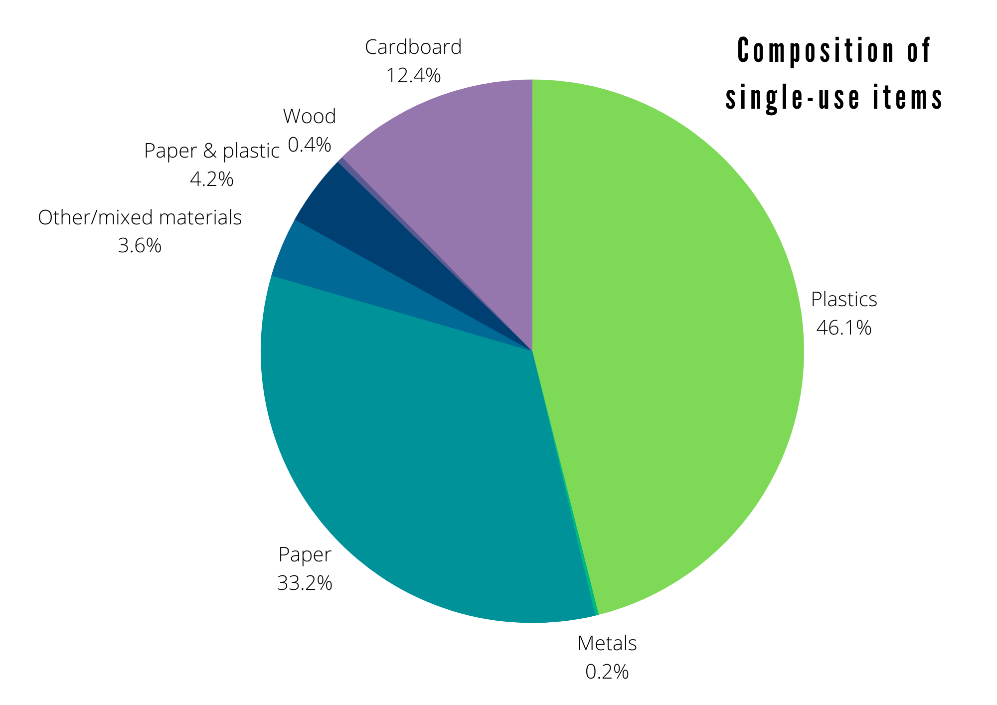 Plastics make up 46% of waste, followed by paper (33%) and cardboard (12%)
