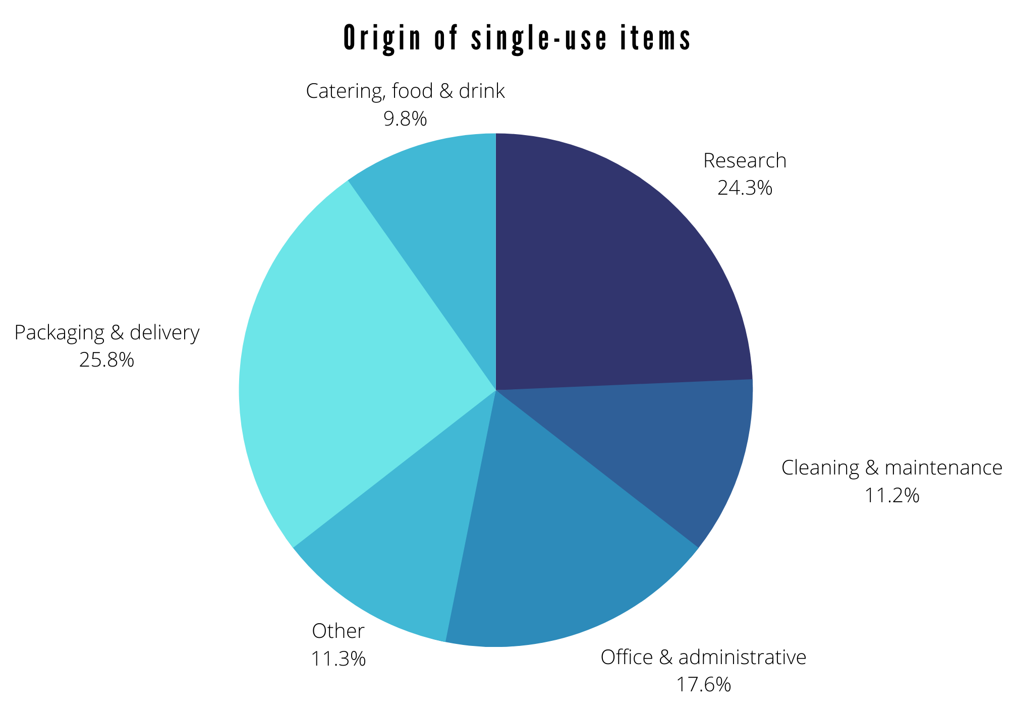 Origin of single use items - Packaging & delivery 26%, Research 24%, Office & administrative 18%