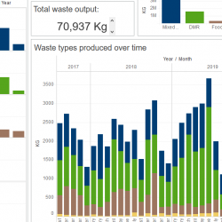 Read more at: Explore your department's waste performance with new data portal!