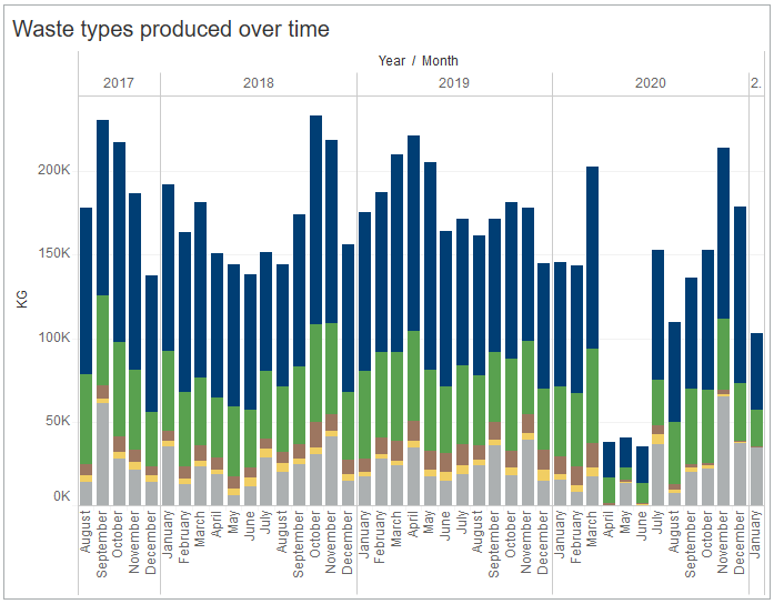 An example of waste data in the Tableau portal
